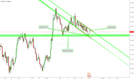 GBPJPY: Perfect Trending Channel