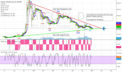 BTCCNY: Convergence of 1Yr resistance trend and 2yr Support trend.