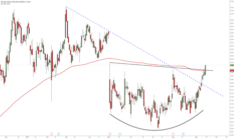 ADM: ADM - Nice breakout from its 4 1/2 months base pattern.
