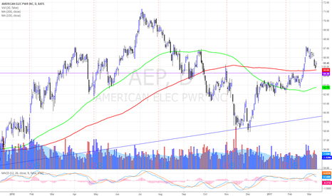 AEP: AEP ON THE WATCH
