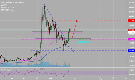 LTCUSD: LTCUSD - Some great Momentum to the upside.