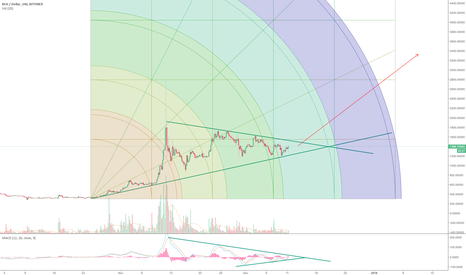 BCHUSD: BCH is Going For It