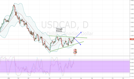 USDCAD: USDCAD Triangle formation