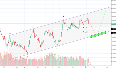 GBPJPY: GBPJPY next target could be 148 for at least 250 pips