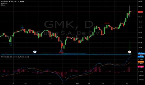 GMK: $GMK with Elliot Wave indicator