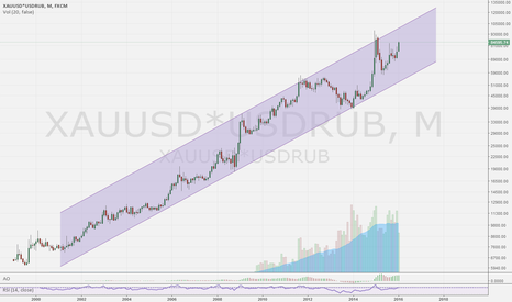 XAUUSD*USDRUB: GOLD OZ IN RUSSIAN RUBLES, STILL ATTRACTIVE TO HOLD