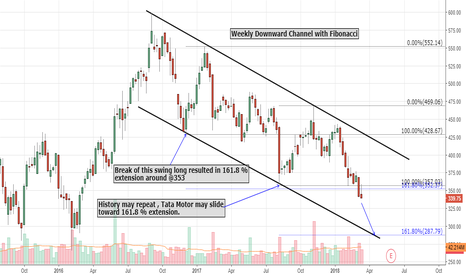 TATAMOTORS: Tata Motor : Weekly Downward channel and Fibonacci analysis