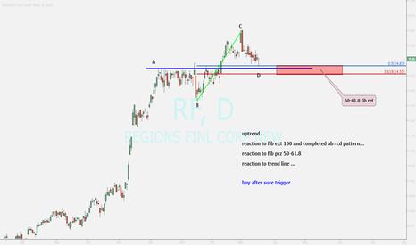 RF: REGIONS FINANCIAL ...ending correction