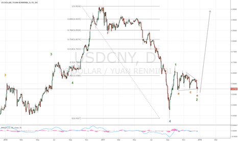 USDCNY: The Yuan is about to weaken again, markets hate that, usually.