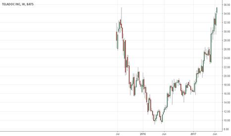TDOC: Breakout Stocks