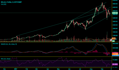 BTCUSD: Neutral now on Bitcoin but buying base is forming....