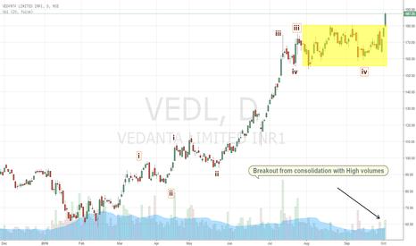 VEDL: Vedanta gives a Breakout