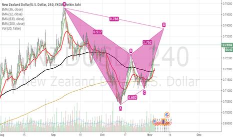 NZDUSD: update the gartley pattern from yesterday NZD/USD