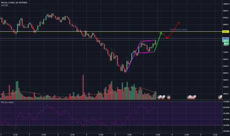BTCUSD: Bullish flag on BTC