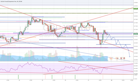 GBPJPY: GBPJPY  Currency Strength Bearish -  Expected Possible Fall