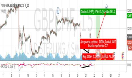 GBPCHF: se activan largos bajo el escenario de desarrollo de onda ((C))