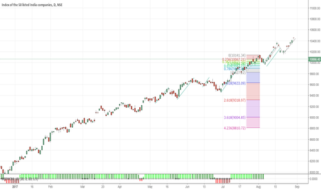NIFTY: Nifty Heading for 10400 Closure at Aug Expiry