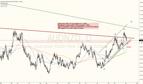 AUDNZD: AUDNZD buying the correction.