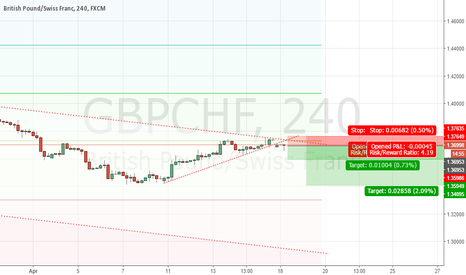 GBPCHF: GBPCHF Downtrend
