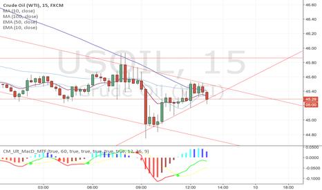 USOIL: Up trend broken
