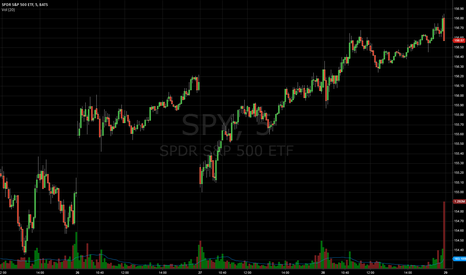 SPY: SELL NEW ALL TIME HIGH