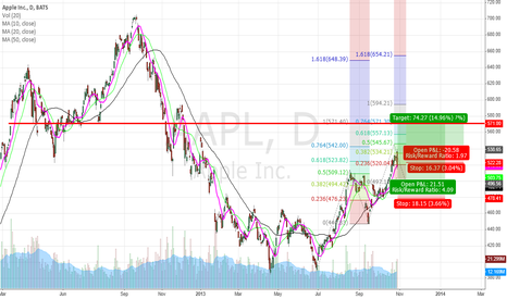 AAPL: Exiting AAPL and when to get back in