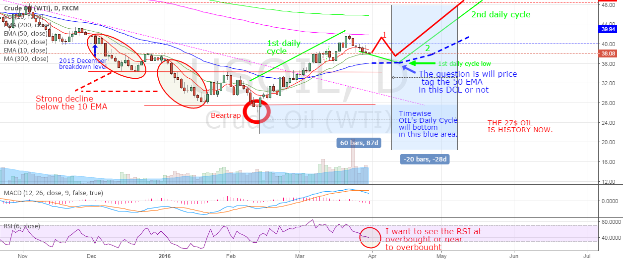 OIL - Heading to Daily Cycle Low