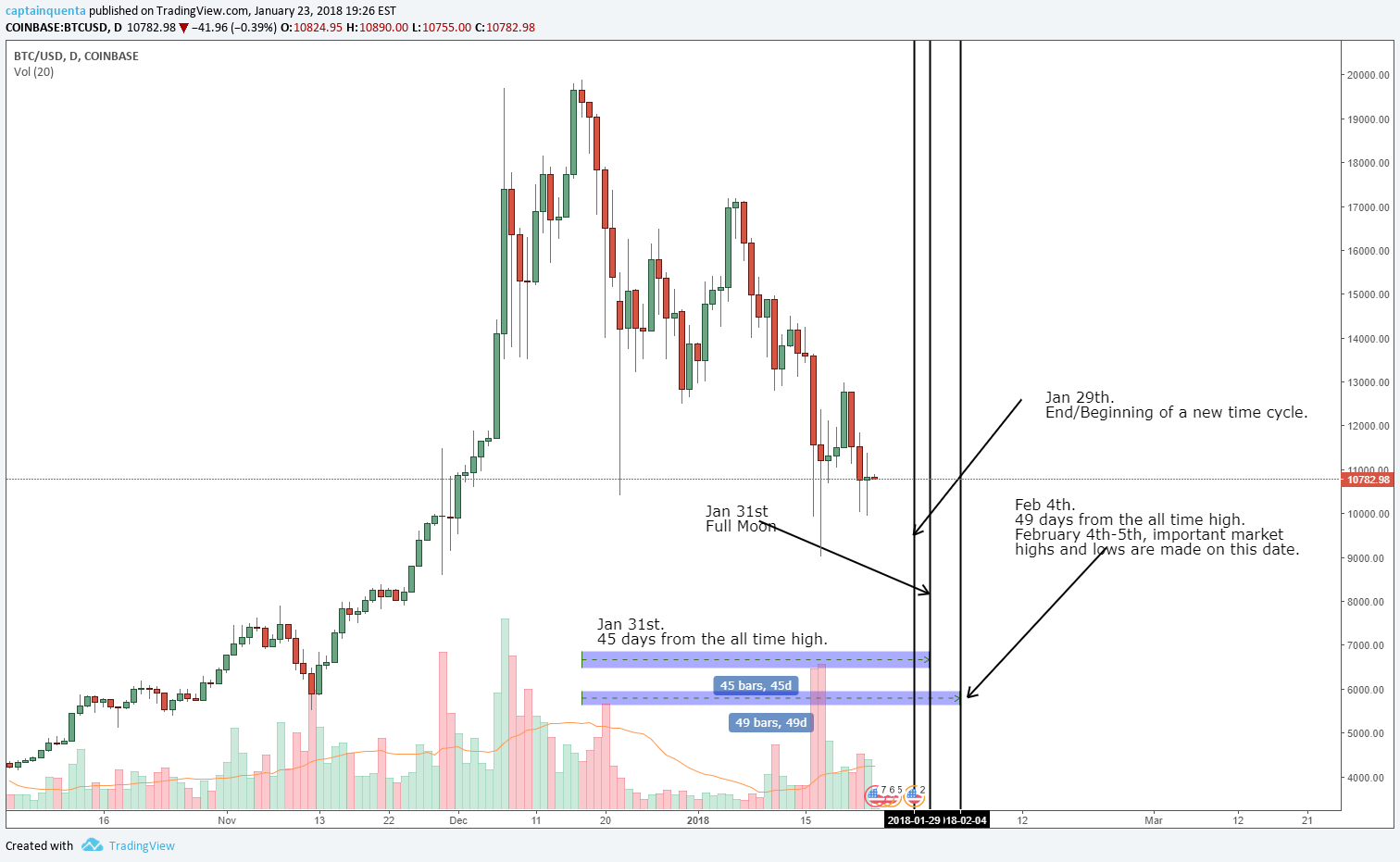 Bitcoin reversal based on time and Gann analysis  for