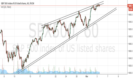 SPX500: Chart of S & P futures