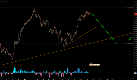 GBPJPY: GBPJPY Ready for another large down move.