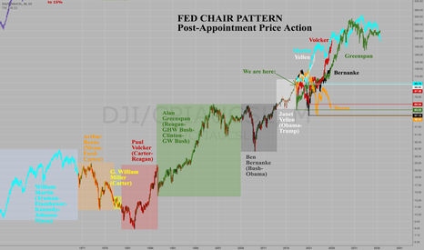 DJI/CPIAUCSL: Updated Fed Chairperson Pattern