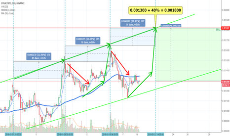 STRATBTC: STRAT possible +40% by Jan 21st