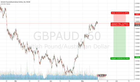 GBPAUD: correction of the impulse move