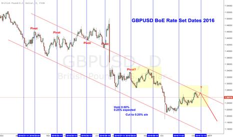 GBPUSD: $GBPUSD looks like run-in to Sep 16 meeting