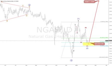 NGAS: ngas big wave is coming ?