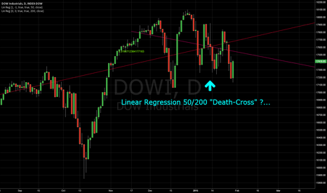 "DJI: DOWI Short possible?  50/200 Linear Regression ""Death-Cross"""