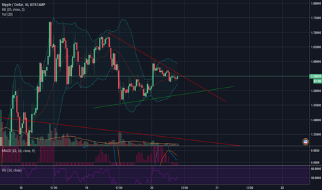 XRPUSD: XRP Hope for Breakout!!!