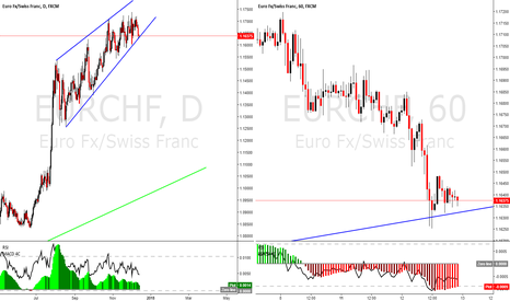 EURCHF: EURCHF, possibly the best time to enter short