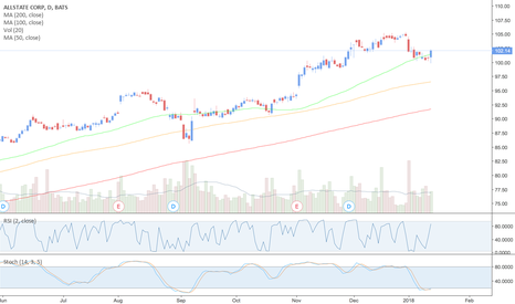 ALL: $ALL - Allstate Corp - Buy