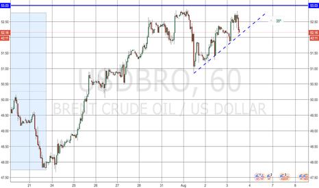 USDBRO: OIL sell vs 53.00