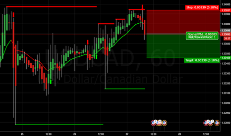 USDCAD: SELL USDCAD