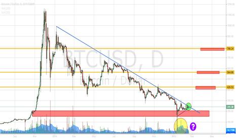 BTCUSD: New bull market soon?  Watch the trendline.