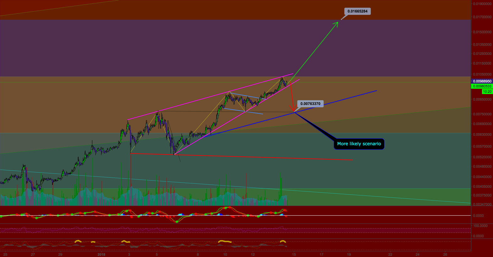 NEO Possible Scenarios - More Likely To Dump For The Moment