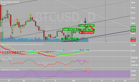 BTCUSD: Channel Line Touched & Bearish Divergence