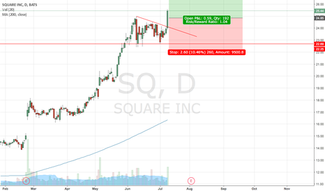SQ: Long Square on strong breakout!