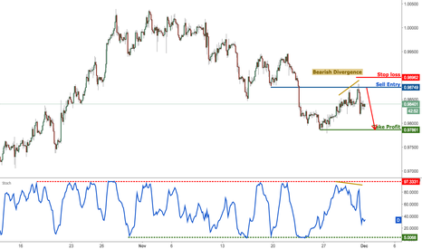 USDCHF: USDCHF reversing below our stop loss resistance, remain bearish