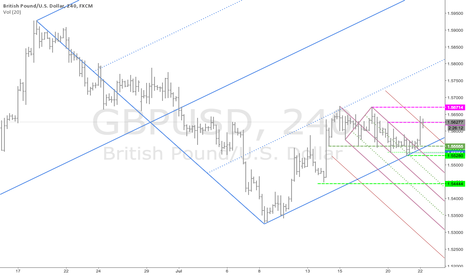 GBPUSD: Wider view of GU long