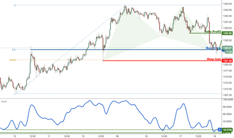 XAUUSD: Gold on major support, prepare for a bounce