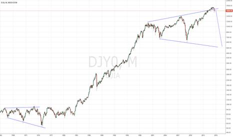DJI: DOW long term