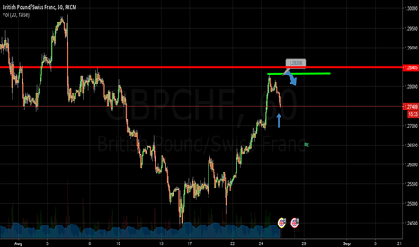GBPCHF: Gbpchf Short On Supply Zone